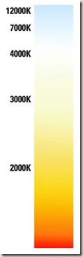 équivalence couleur/ température en K